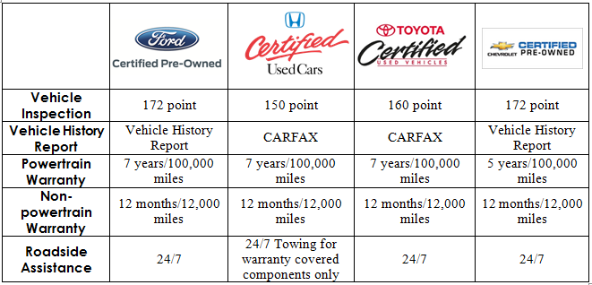 Certified Pre-Owned Comparison  sc 1 st  Academy Ford Advantage & See How Fordu0027s Certified Pre-Owned Programs Stacks Up | Academy ... markmcfarlin.com