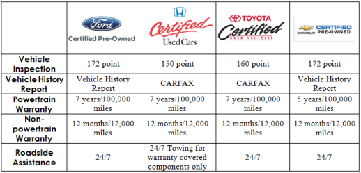 Certified Pre-Owned Comparison